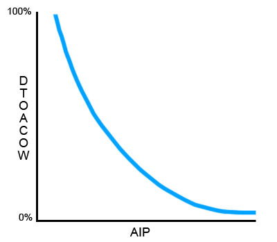 DTOACOW Vs. AIP